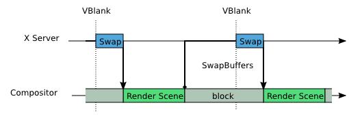 Blocking SwapBuffers