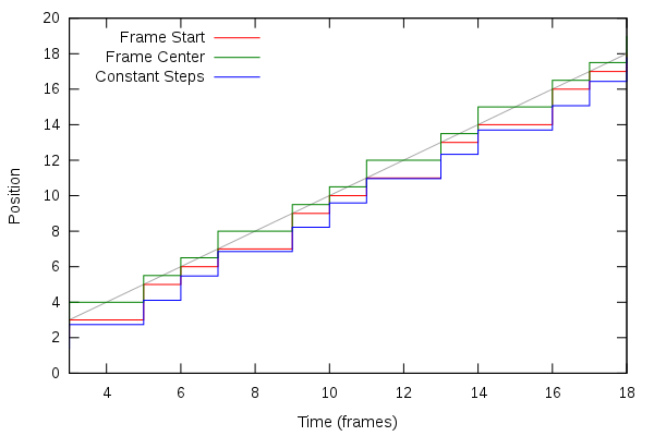 Frame Timing: the Simple Way « fishsoup